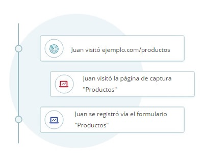 CRM  de Marketing Automático BNS AiO