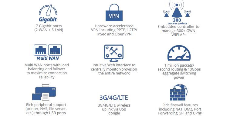 GWN7000 | Gigabit Routers