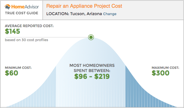 Calculating Average Repair Cost. Using our statistics, collected over many years of service, we are able to offer you the average repair cost of repairing appliances with problems similar to yours. When you input the required information below, we will generate a .