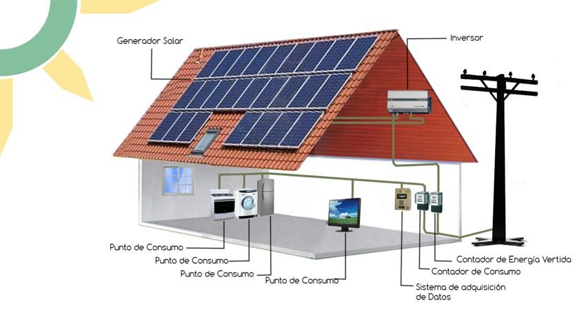 Energia solar fotovoltaica en malaga for Baterias placas solares