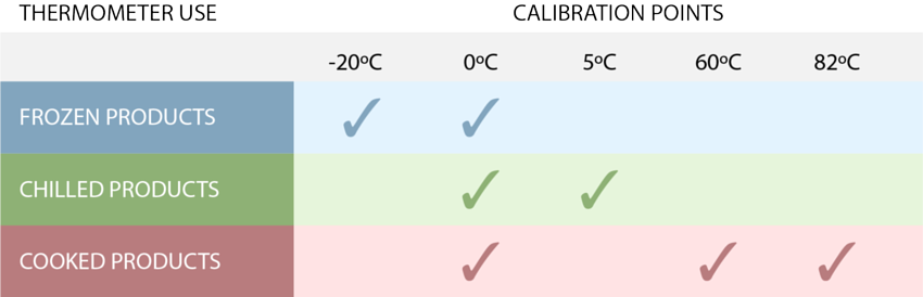 Calibration points | Calibration solutions