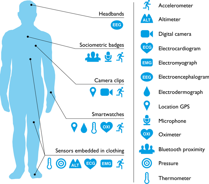 Wearable sensors and the functions