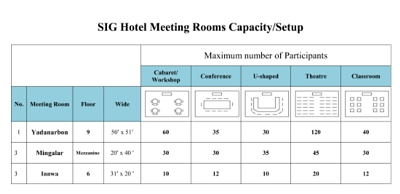 Meeting rooms' capacities