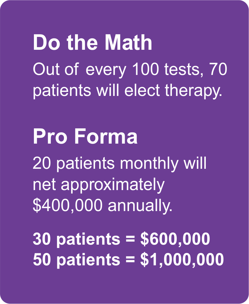 Quality Revenue Management - AllergyCenter - Do the Math Out of every 100 tests, 70  patients will elect therapy. Pro Forma 20 patients monthly will  net approximately  $400,000 annually. 30 patients = $600,000