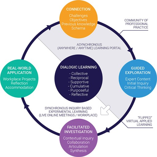 Impactive learning model