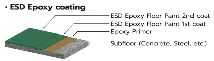 ESD Epoxy coating